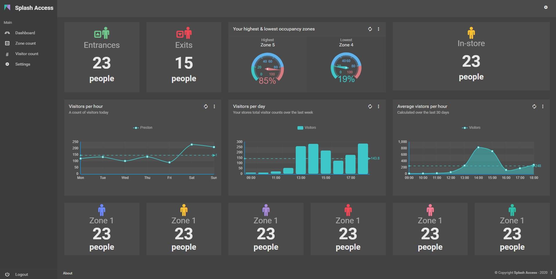 MQTT main dashboard