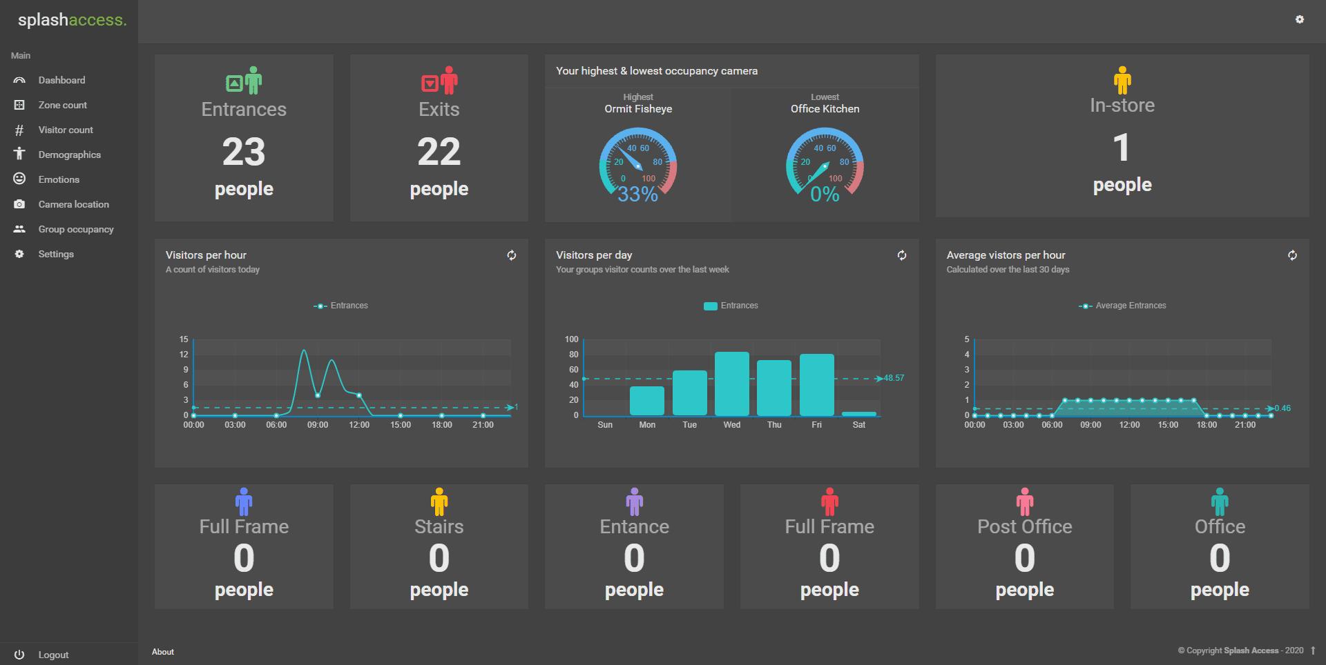 Analytics visitors